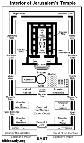 The Temple In The New Testament